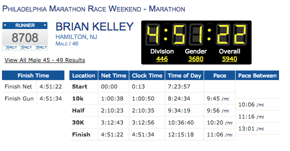 My Philadelphia Marathon result - click for details